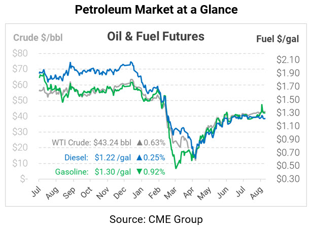 Crude Outages Lift Oil, as Gasoline Falls