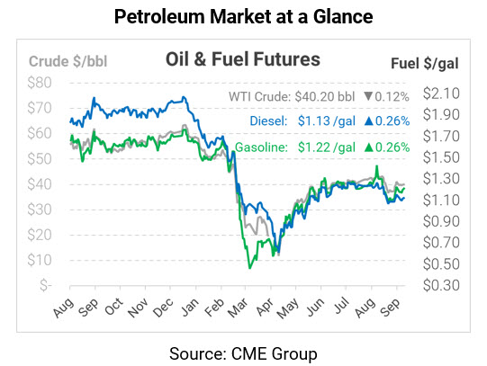 Are American Oil's Best Days Behind It?