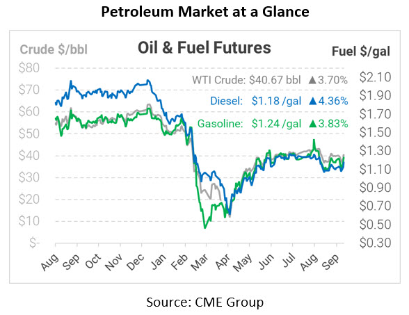 Strikes, Storms, Sickness, and Saudis – and Soaring Oil