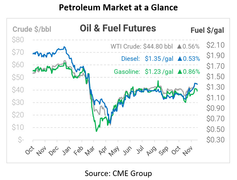 Builds in Crude and Products Pressure Markets