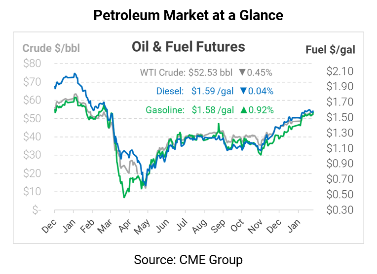 Crack Spreads Rise – Will Refiners Follow?