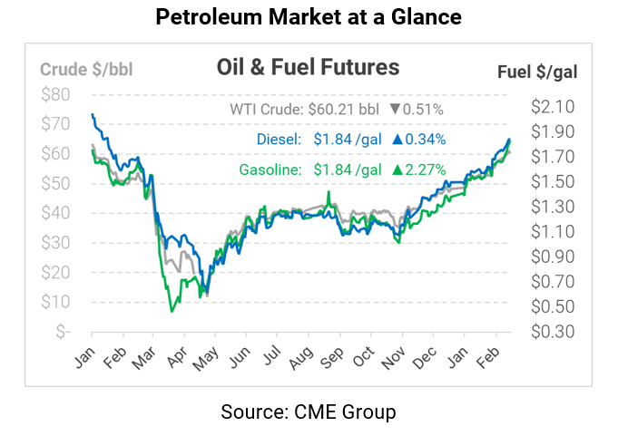 Warmer Weather & Cooler Diplomacy – Oil Rally Fades