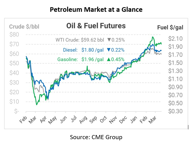 Mixed Oil Price Action following EIA Report