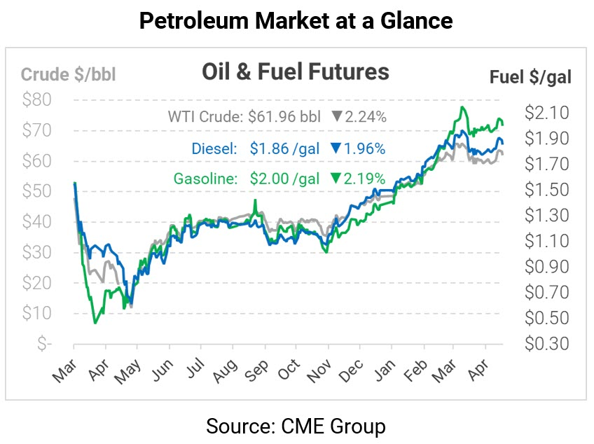 One-Year Anniversary of Negative Oil Prices