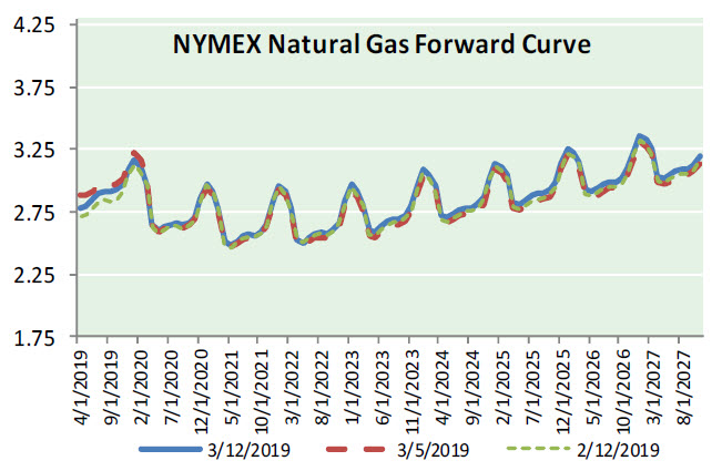 Natural Gas News – March 13, 2019