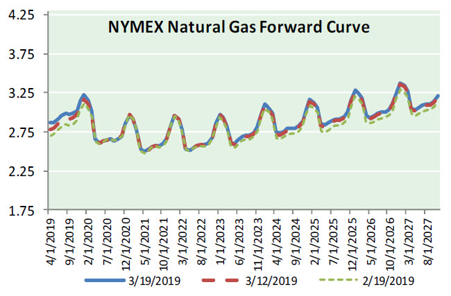 Natural Gas News – March 20, 2019