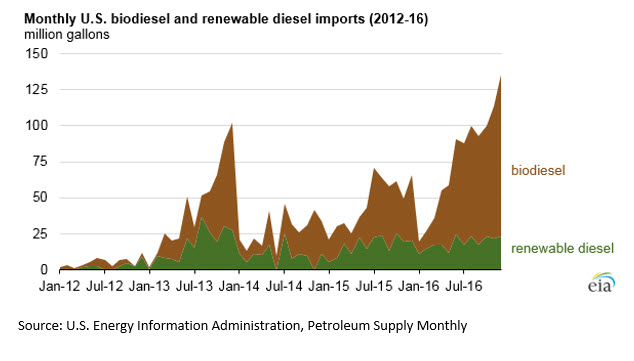 U.S. biomass-based diesel imports increase 65%, set new record in 2016