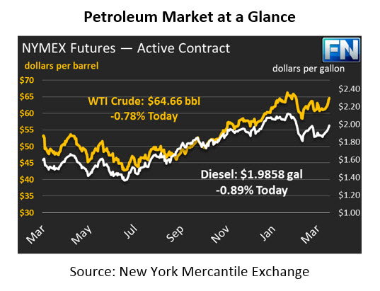 The U.S. Dollar and Oil Inventories Decline