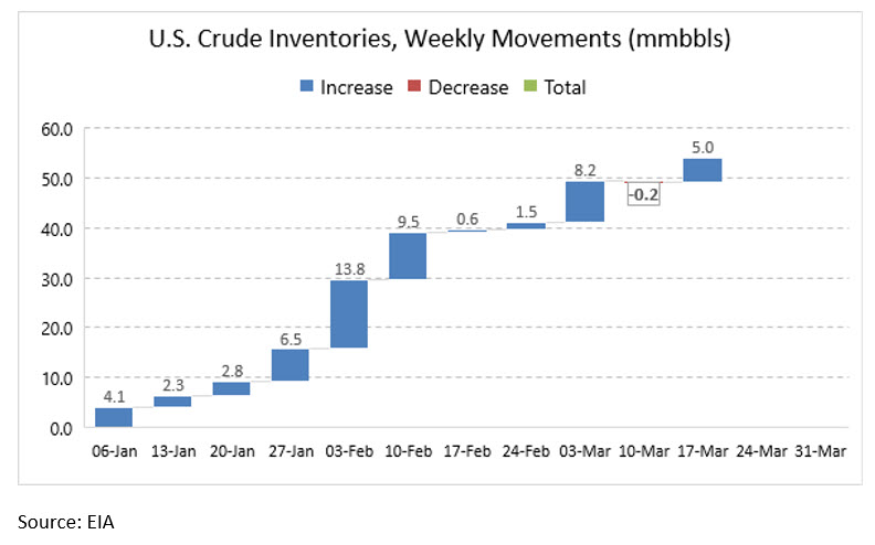 U.S. Commercial Crude Stockpiles Rise while the SPR Level Falls.