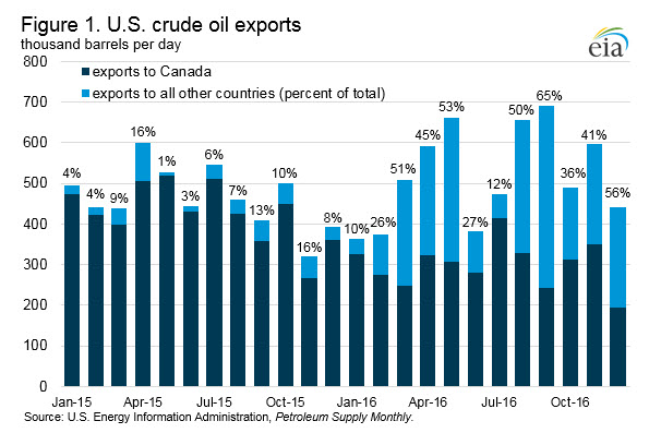 U.S. crude oil exports went to more destinations in 2016