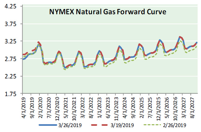 Natural Gas News – March 27, 2019
