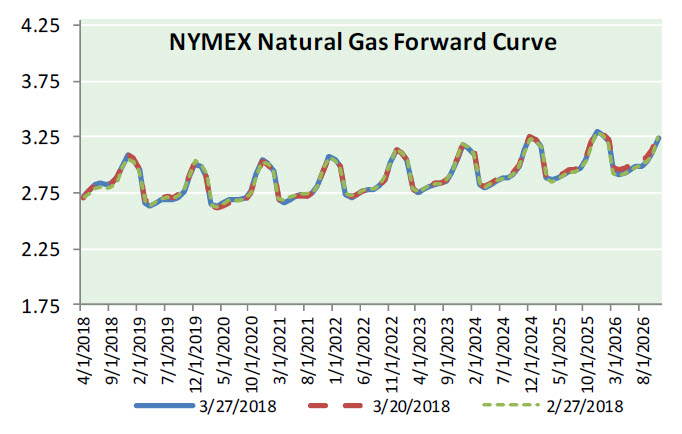 Natural Gas News – March 28, 2018