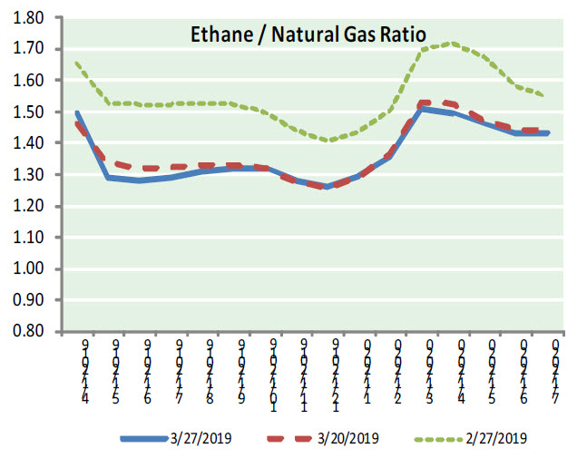 Natural Gas News – March 28, 2019