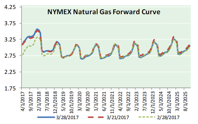 Nat Gas News – March 29, 2017