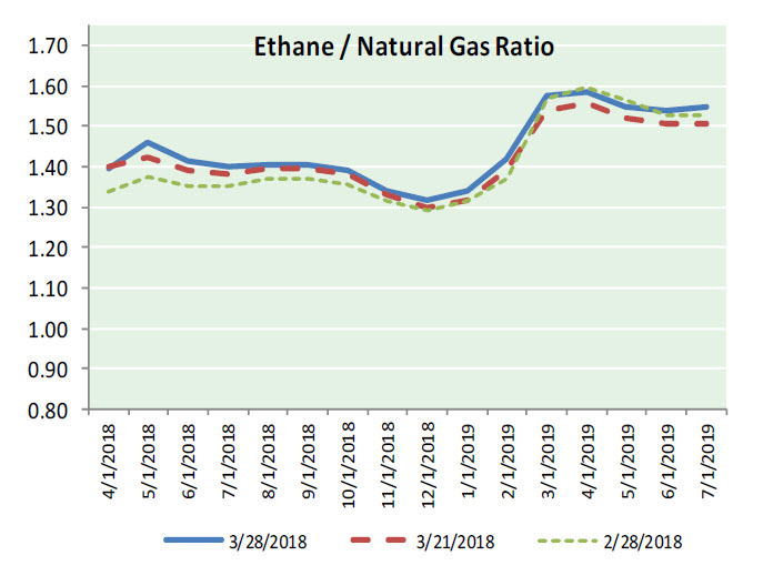 Natural Gas News – March 29, 2018