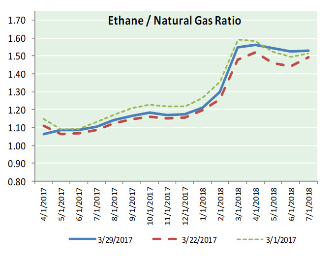 Nat Gas News – March 30, 2017