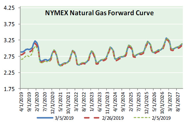 Natural Gas News – March 6, 2019