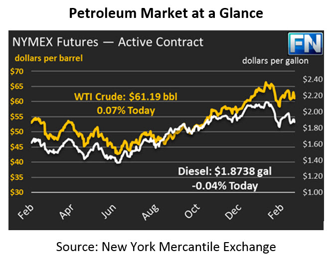 Fundamentals or Financials? What's Behind Oil's Fall