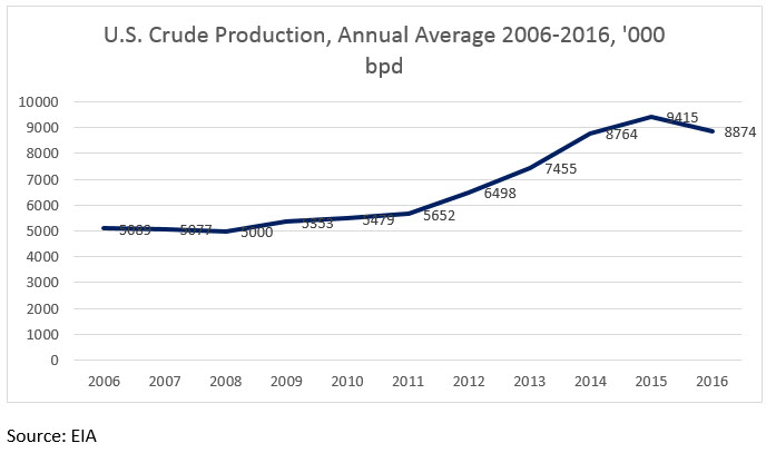 U.S. Crude Production Surges in Q1 2017