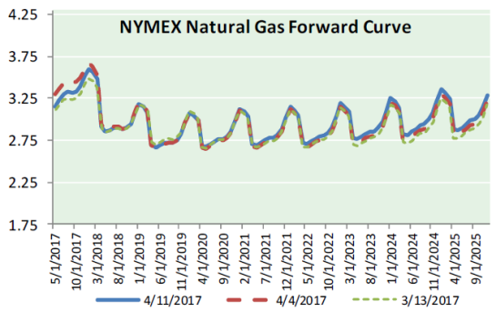 Nat Gas News – April 12, 2017
