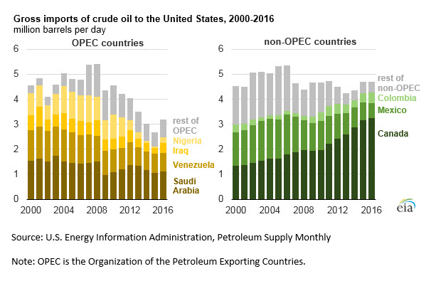 U S  crude oil imports increased in 2016 - Mansfield Energy Corp