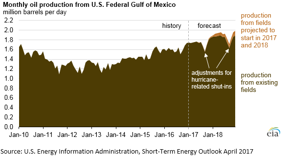 Gulf of Mexico crude oil production, already at annual high, expected to keep increasing