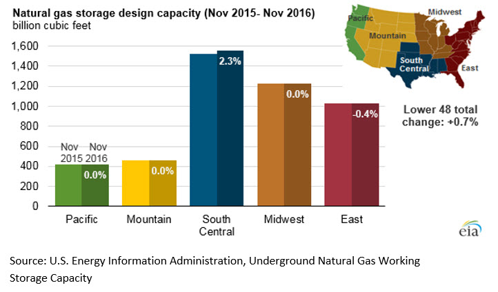 U.S. natural gas storage capacity increased slightly in 2016