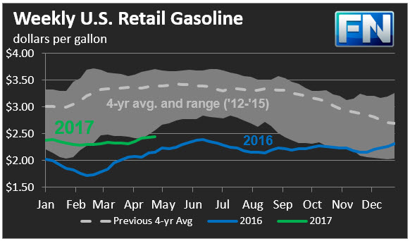 EIA Gasoline and Diesel Retail Prices Update