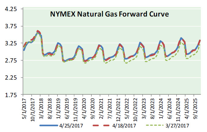 Nat Gas News – April 26, 2017