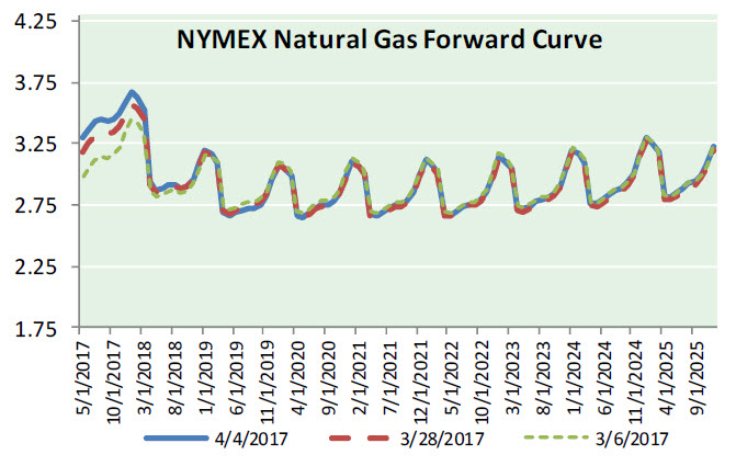 Nat Gas News – April 5, 2017