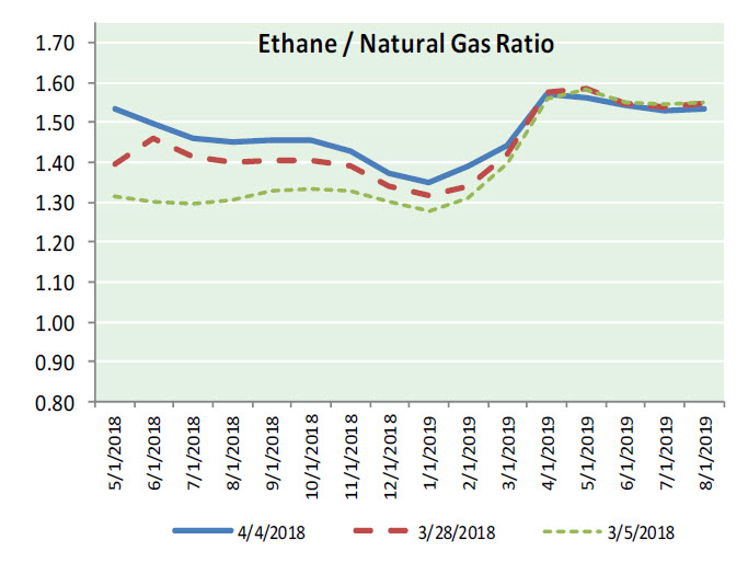 Natural Gas News – April 5, 2018