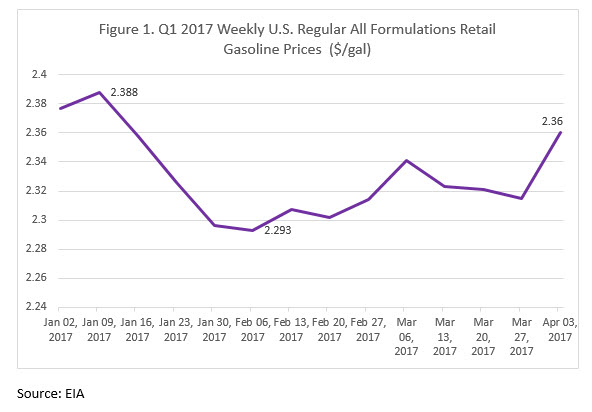 Retail Gasoline and Diesel Prices Slump, then Recover, in the First Quarter 2017