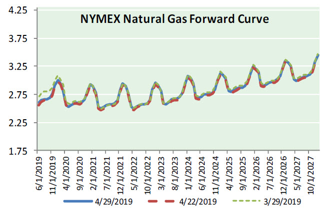 Natural Gas News – May 1, 2019
