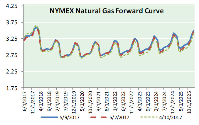 Nat Gas News – May 10, 2017