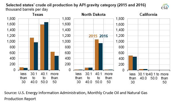 The API gravity of crude oil produced in the U.S. varies widely across states