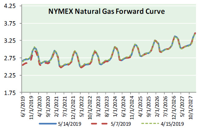 Natural Gas News – May 15, 2019