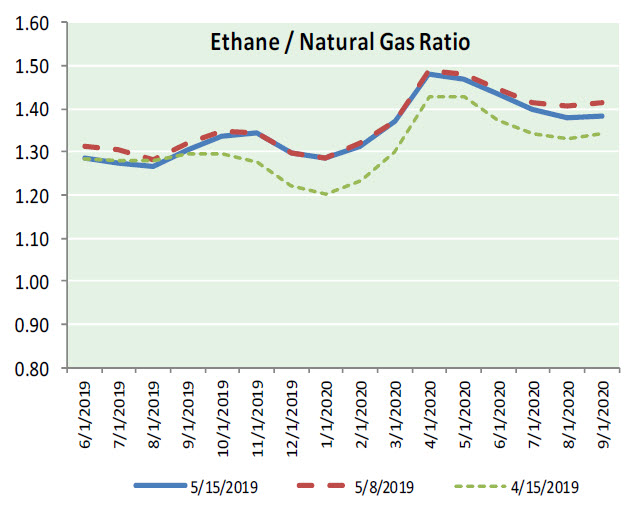 Natural Gas News – May 16, 2019