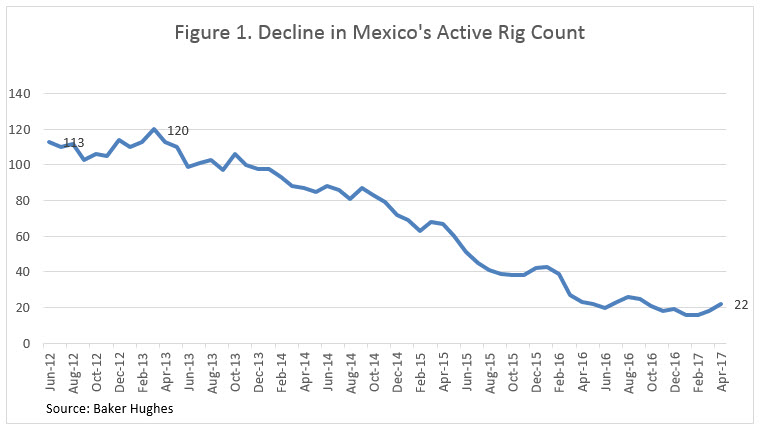 Mexico and the U.S.: Comparison of Crude Production Trends