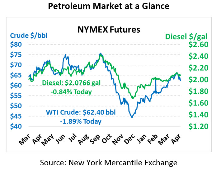Large Crude Build Sends Prices Lower