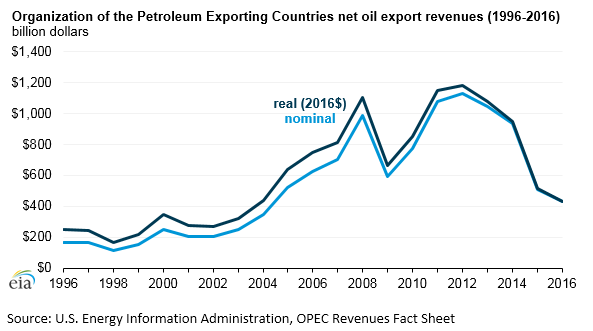 OPEC Net Oil Revenues in 2016 Were the Lowest Since 2004