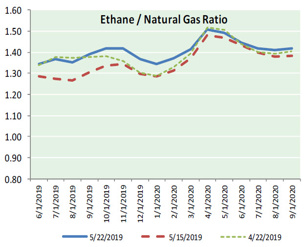 Natural Gas News – May 23, 2019