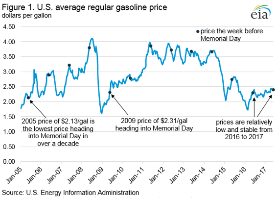 Stable crude prices, weaker demand, and high inventories moderate gasoline prices heading into Memorial Day