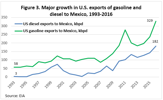 Mexico Refined Product Output and Rising U.S. Imports