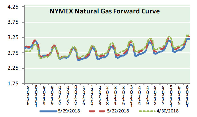 Natural Gas News – May 30, 2018
