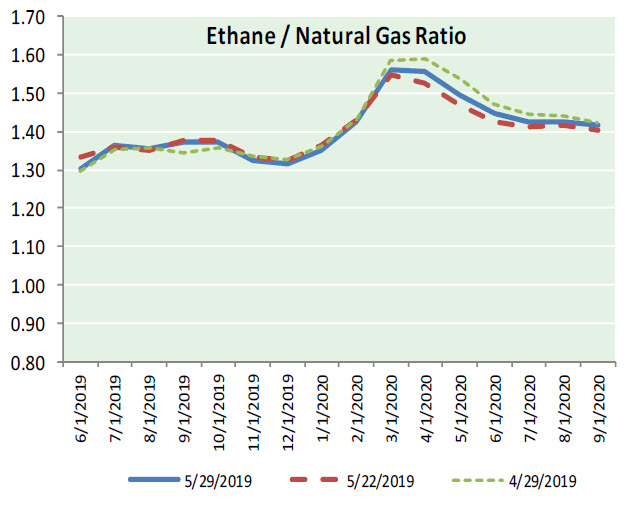 Natural Gas News – May 30, 2019
