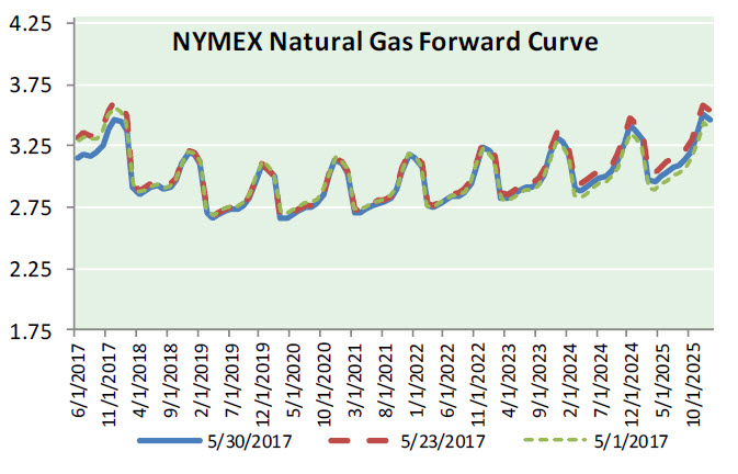 Nat Gas News – May 31, 2017
