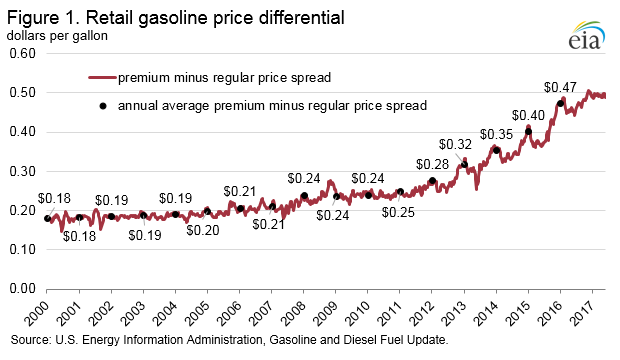 Growing octane needs widen the price spread between premium and regular gasoline
