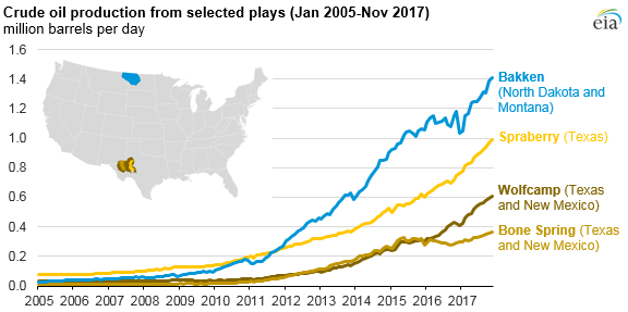 U S  Monthly Crude Production Exceeds 10 MMbpd, Highest