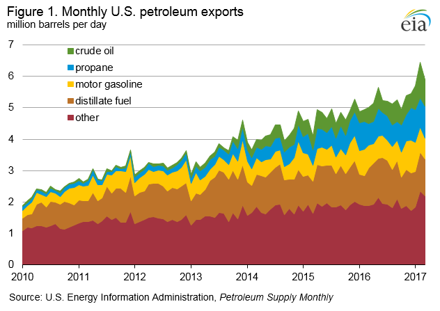 U.S. exports of crude oil and petroleum products rising, but trends vary across products
