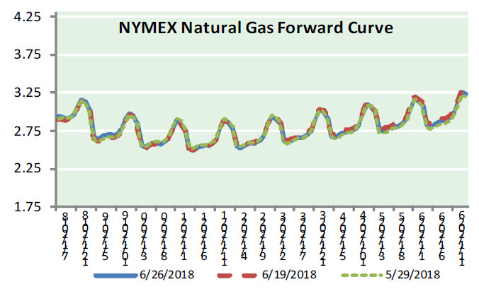 Natural Gas News – June 27, 2018